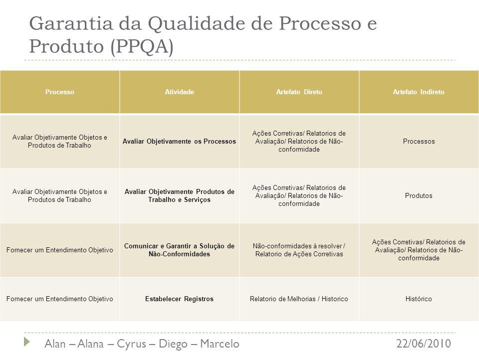 Garantia da Qualidade de Processo e Produto (PPQA) ProcessoAtividadeArtefato DiretoArtefato Indireto Avaliar Objetivamente Objetos e Produtos de Traba