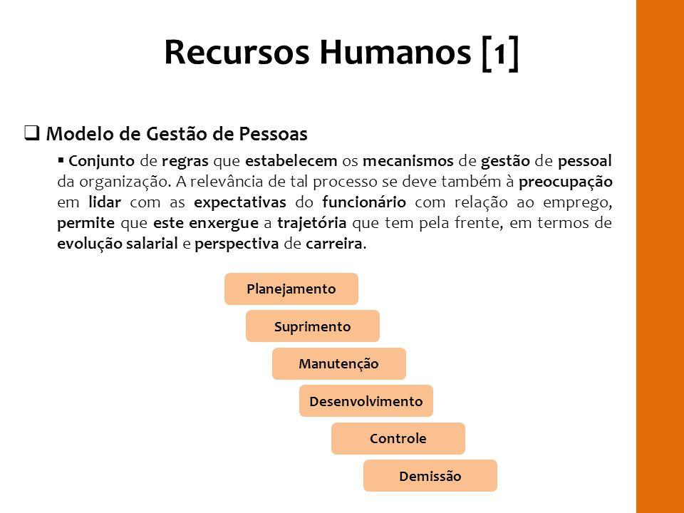 Recursos Humanos [1] Modelo de Gestão de Pessoas Conjunto de regras que estabelecem os mecanismos de gestão de pessoal da organização. A relevância de