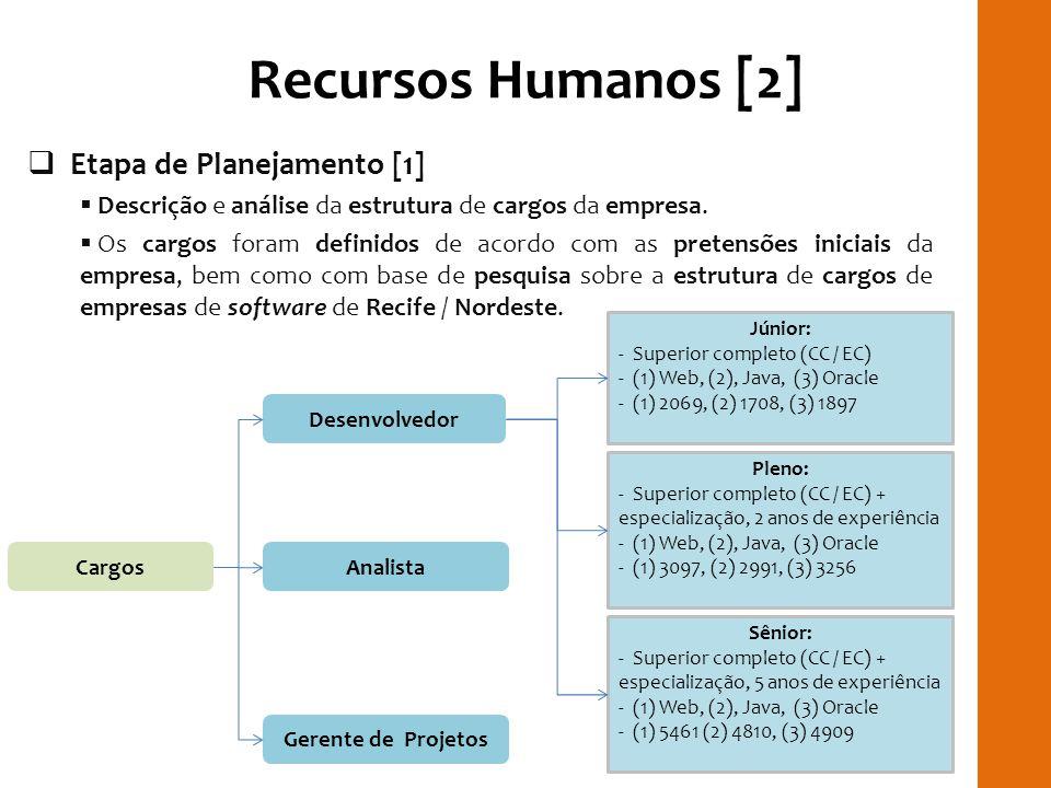 Recursos Humanos [2] Etapa de Planejamento [1] Descrição e análise da estrutura de cargos da empresa. Os cargos foram definidos de acordo com as prete