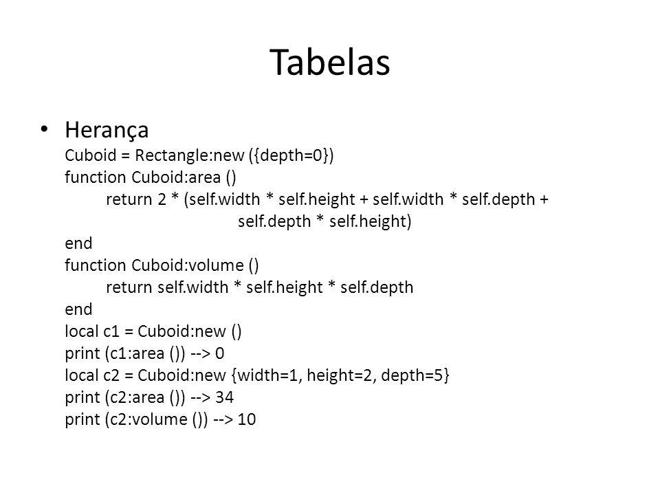 Tabelas Herança Cuboid = Rectangle:new ({depth=0}) function Cuboid:area () return 2 * (self.width * self.height + self.width * self.depth + self.depth