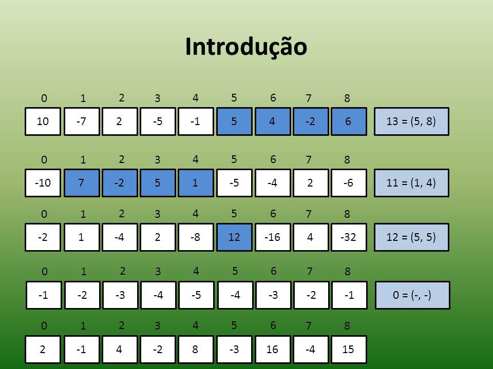 Introdução 10-72-554-2613 = (5, 8) 01 2 3 456 78 -107-251-5-42-611 = (1, 4) 01 2 3 456 78 -21-42-812-164-3212 = (5, 5) 01 2 3 456 78 -2-3-4-5-4-3-20 =