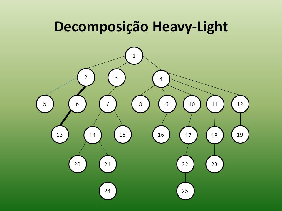 Decomposição Heavy-Light 10 1 2 3 4 57 13 9 8 6 14 1516 17 2221 24 20 1112 18 19 23 25