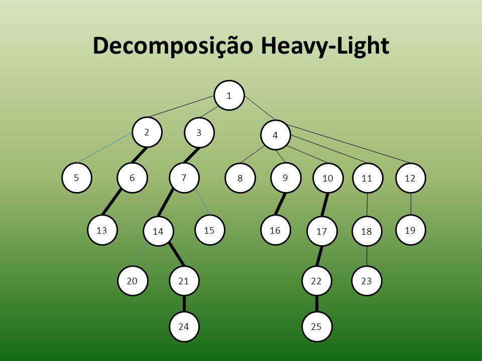 Decomposição Heavy-Light 10 1 2 3 4 57 13 9 8 6 14 1516 17 2221 24 20 1112 18 19 23 25