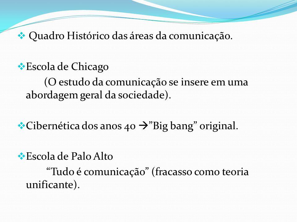 Quadro Histórico das áreas da comunicação.