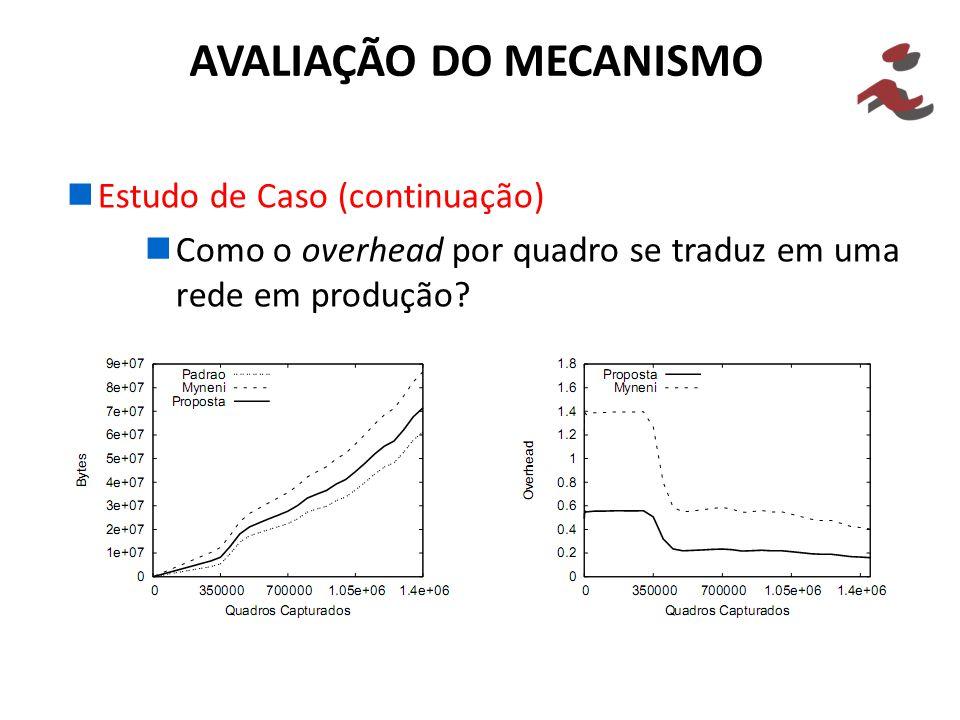 Estudo de Caso (continuação) Como o overhead por quadro se traduz em uma rede em produção.