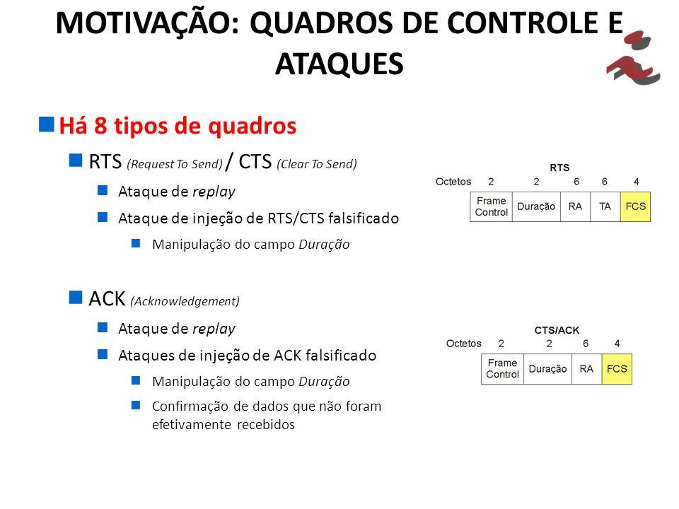Há 8 tipos de quadros RTS (Request To Send) / CTS (Clear To Send) Ataque de replay Ataque de injeção de RTS/CTS falsificado Manipulação do campo Duração ACK (Acknowledgement) Ataque de replay Ataques de injeção de ACK falsificado Manipulação do campo Duração Confirmação de dados que não foram efetivamente recebidos MOTIVAÇÃO: QUADROS DE CONTROLE E ATAQUES