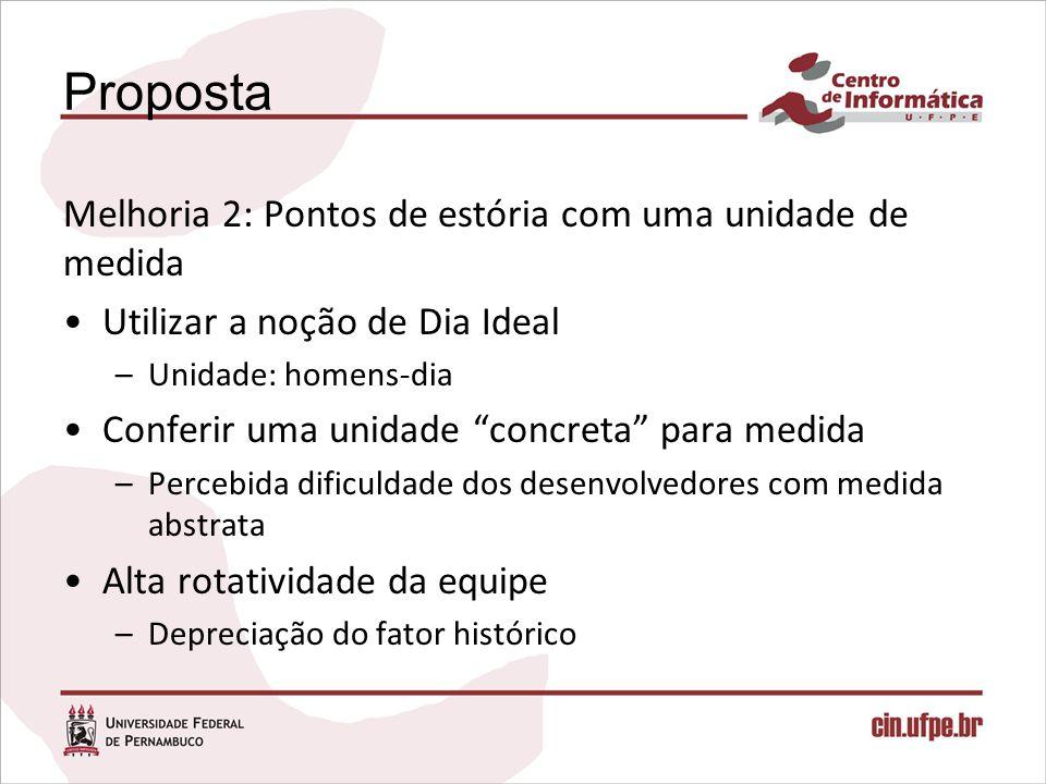 Proposta Melhoria 2: Pontos de estória com uma unidade de medida Utilizar a noção de Dia Ideal –Unidade: homens-dia Conferir uma unidade concreta para