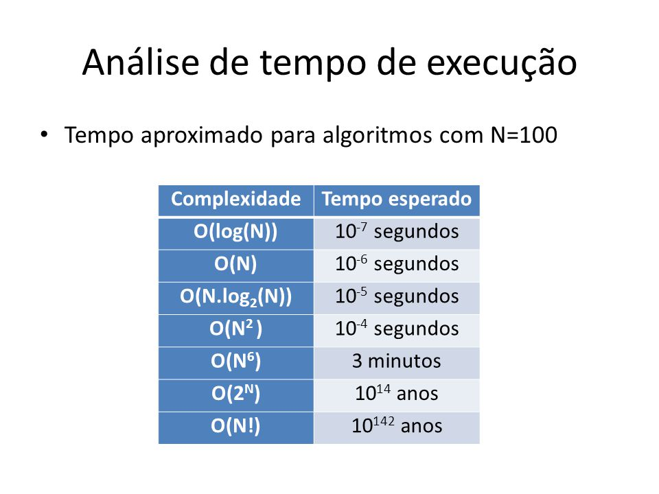 Análise de tempo de execução ComplexidadeTempo esperado O(log(N))10 -7 segundos O(N)10 -6 segundos O(N.log 2 (N))10 -5 segundos O(N 2 )10 -4 segundos