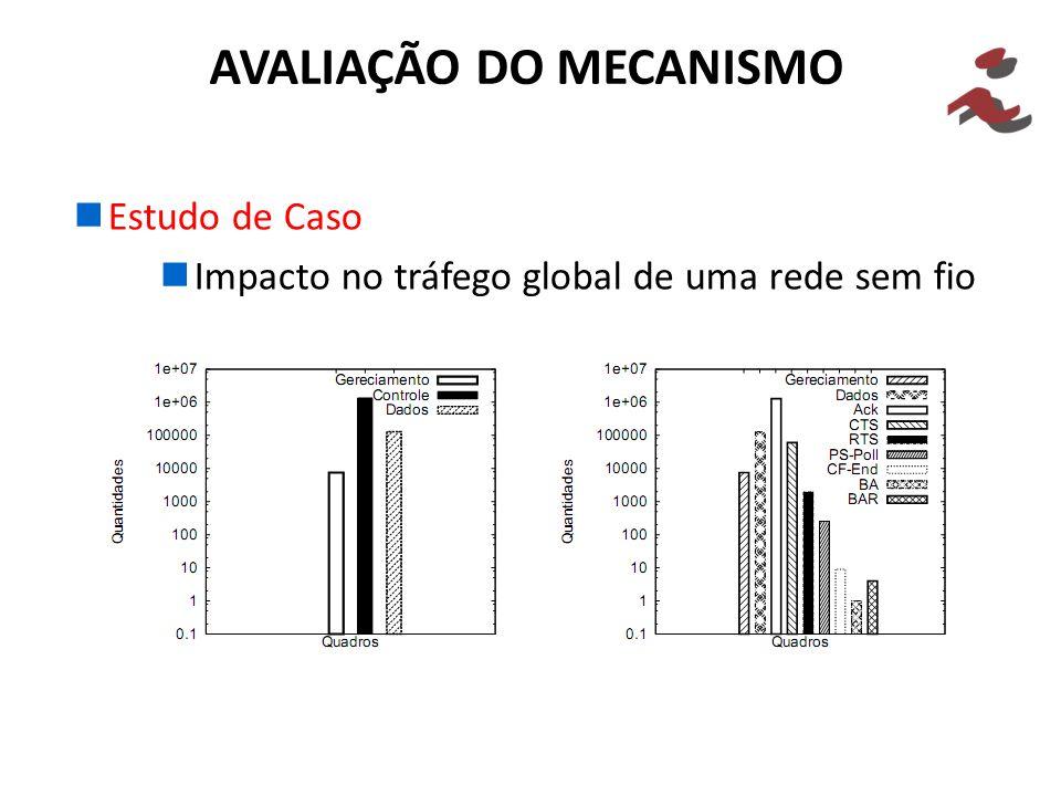 Estudo de Caso Impacto no tráfego global de uma rede sem fio AVALIAÇÃO DO MECANISMO