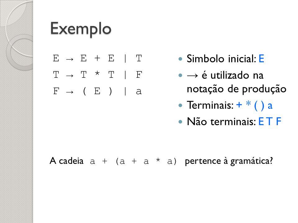 Exemplo E E + E | T T T * T | F F ( E ) | a Simbolo inicial: E é utilizado na notação de produção Terminais: + * ( ) a Não terminais: E T F A cadeia a