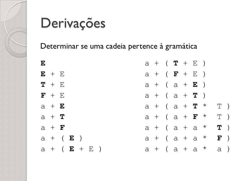 Derivações E E + E T + E F + E a + E a + T a + F a + ( E ) a + ( E + E ) a + ( T + E ) a + ( F + E ) a + ( a + E ) a + ( a + T ) a + ( a + T * T ) a +