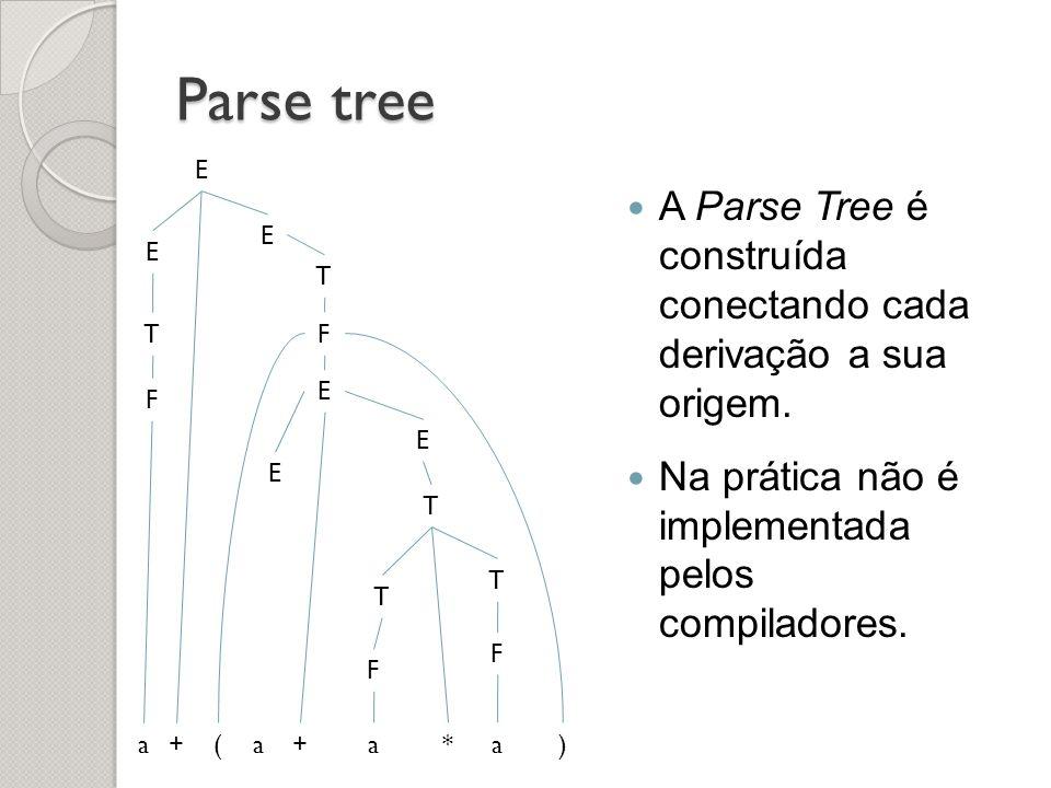 Parse tree A Parse Tree é construída conectando cada derivação a sua origem. Na prática não é implementada pelos compiladores. E E + E T F a T F ( E )
