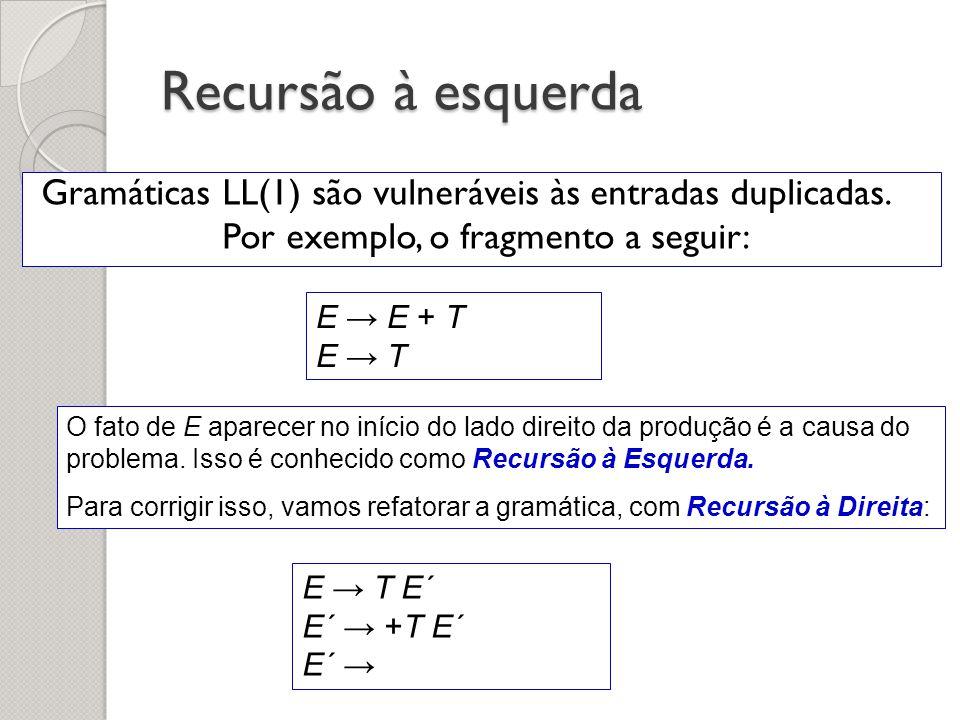 Recursão à esquerda Gramáticas LL(1) são vulneráveis às entradas duplicadas. Por exemplo, o fragmento a seguir: E E + T E T O fato de E aparecer no in