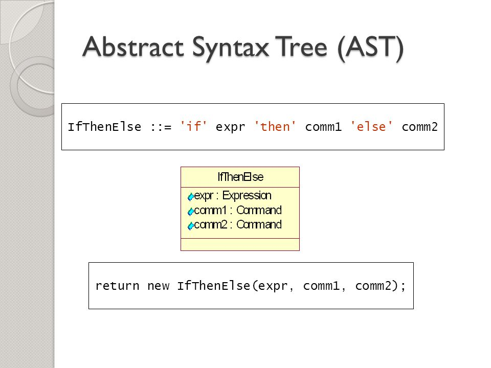 Abstract Syntax Tree (AST) IfThenElse ::= 'if' expr 'then' comm1 'else' comm2 return new IfThenElse(expr, comm1, comm2);
