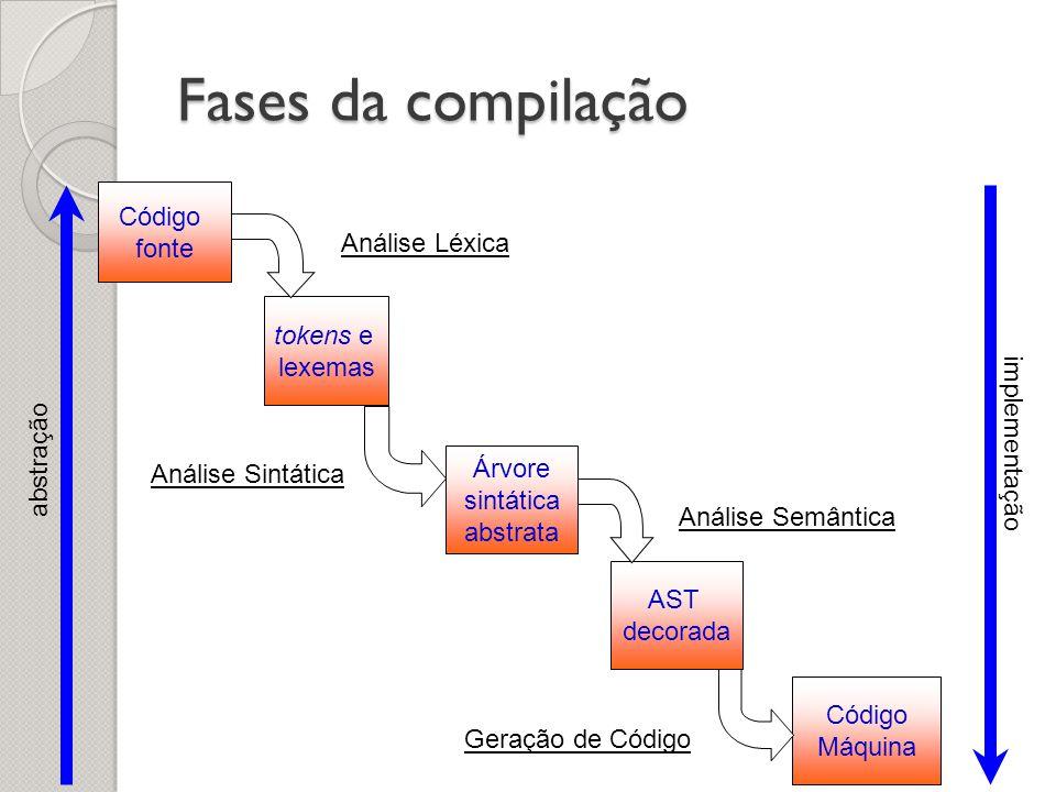 Fases da compilação abstração implementação Código fonte tokens e lexemas Árvore sintática abstrata Código Máquina AST decorada Análise Léxica Análise