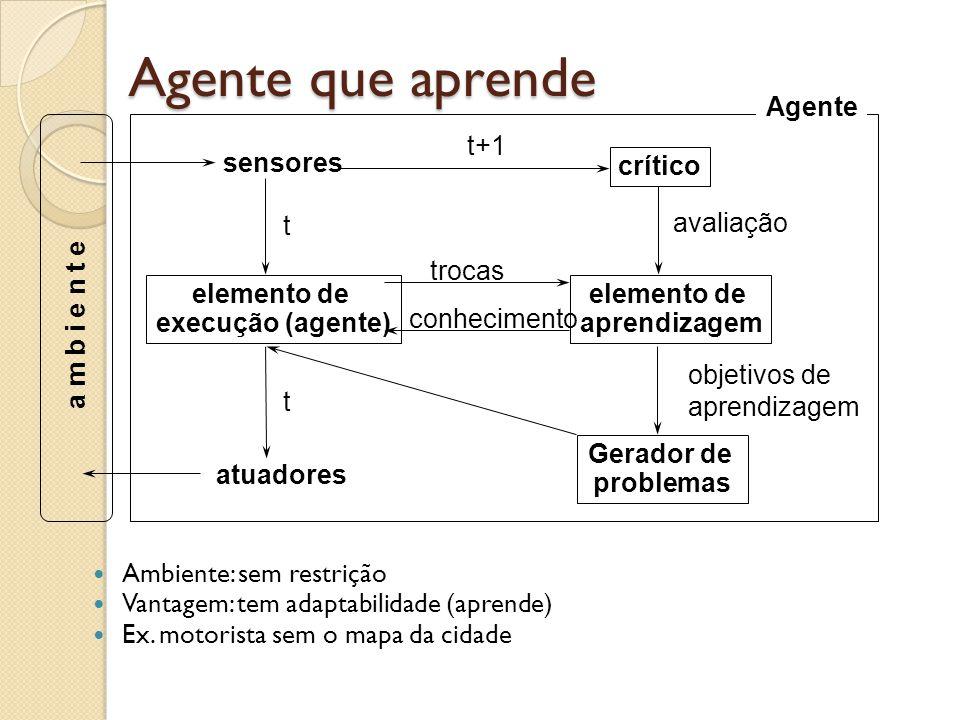 Agente que aprende Ambiente: sem restrição Vantagem: tem adaptabilidade (aprende) Ex. motorista sem o mapa da cidade sensores atuadores Agente Gerador