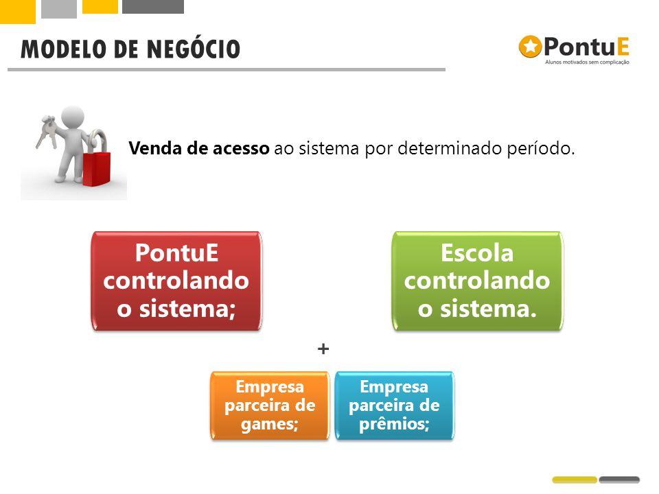 MODELO DE NEGÓCIO PontuE controlando o sistema; Escola controlando o sistema. Empresa parceira de prêmios; Empresa parceira de games; Venda de acesso