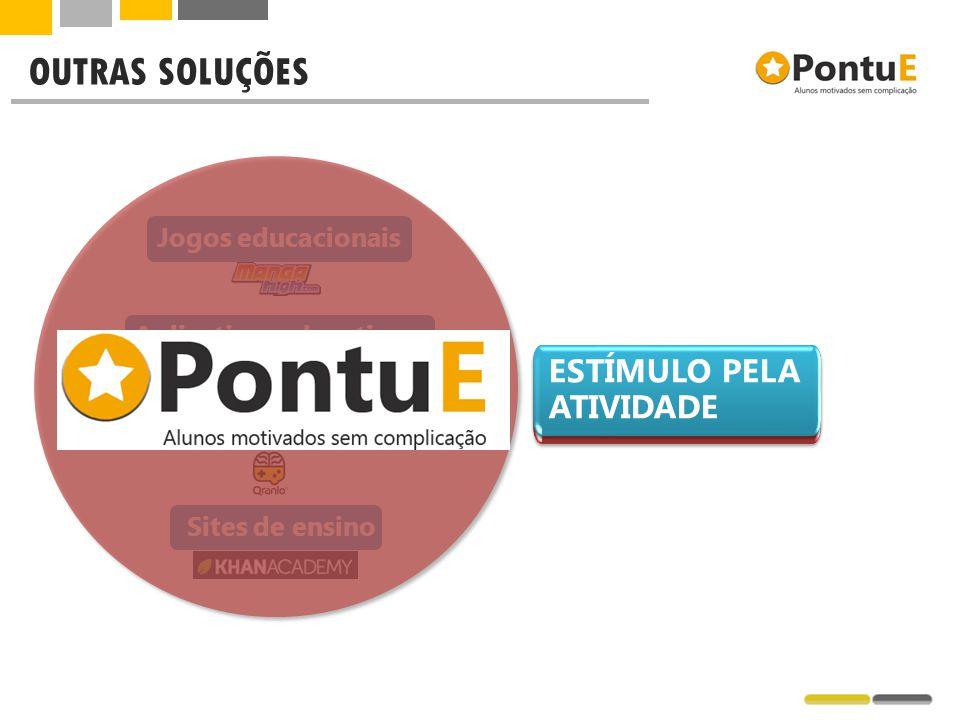 OUTRAS SOLUÇÕES Jogos educacionais Quizz online Aplicativos educativos Sites de ensino ESTÍMULO PELA ATIVIDADE ESTÍMULO PELO CONTEÚDO ESTÍMULO PELA AT