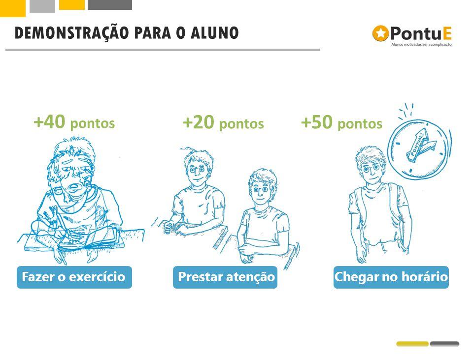 DEMONSTRAÇÃO PARA O ALUNO Fazer o exercício Chegar no horário Prestar atenção +40 pontos +20 pontos +50 pontos