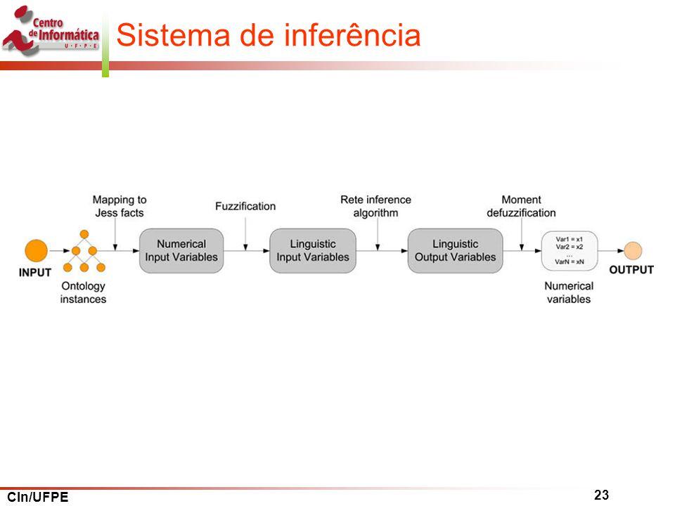 CIn/UFPE 23 Sistema de inferência