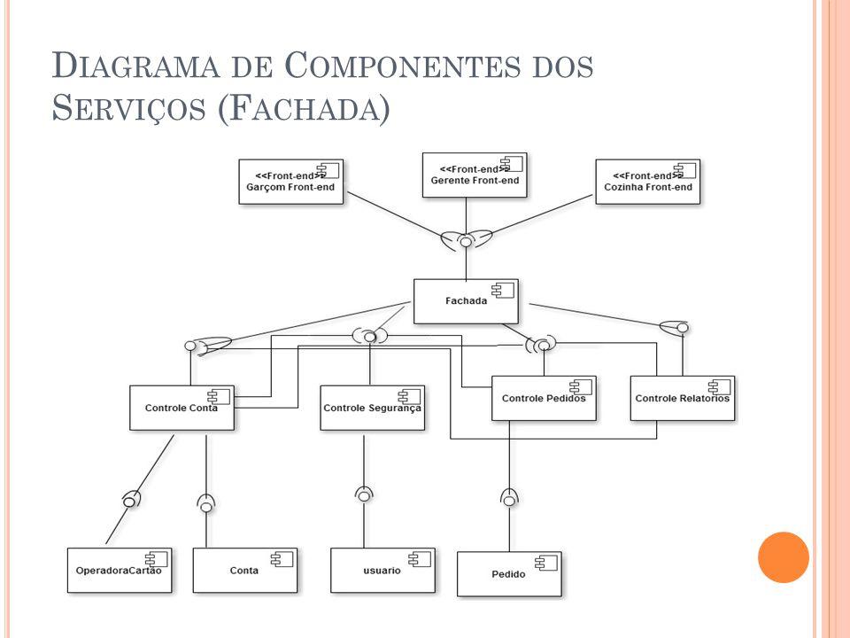 D IAGRAMA DE C OMPONENTES DOS S ERVIÇOS (F ACHADA )