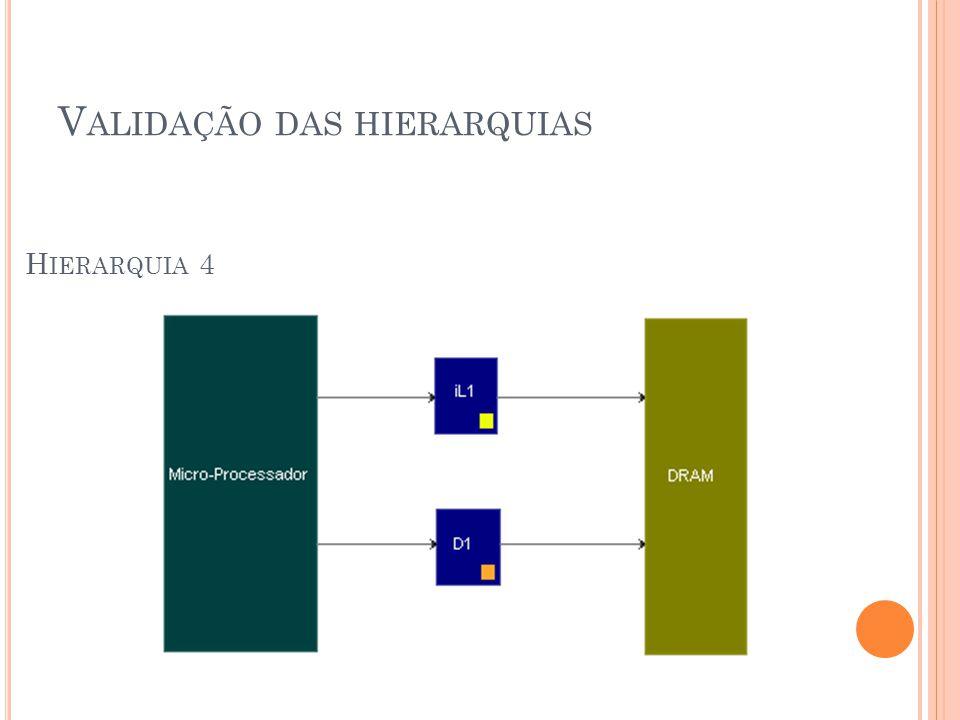 V ALIDAÇÃO DAS HIERARQUIAS H IERARQUIA 4
