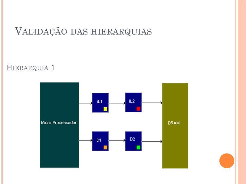 V ALIDAÇÃO DAS HIERARQUIAS H IERARQUIA 1
