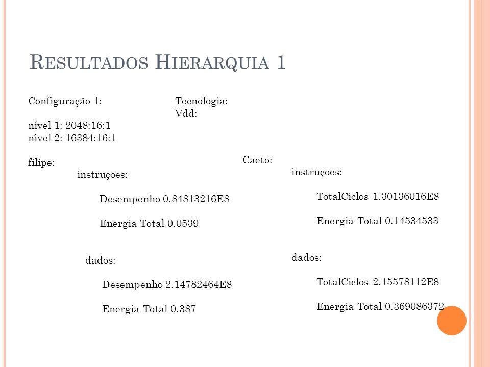 R ESULTADOS H IERARQUIA 1 Configuração 1: Tecnologia: Vdd: nível 1: 2048:16:1 nível 2: 16384:16:1 filipe: instruçoes: Desempenho 0.84813216E8 Energia Total 0.0539 dados: Desempenho 2.14782464E8 Energia Total 0.387 Caeto: instruçoes: TotalCiclos 1.30136016E8 Energia Total 0.14534533 dados: TotalCiclos 2.15578112E8 Energia Total 0.369086372