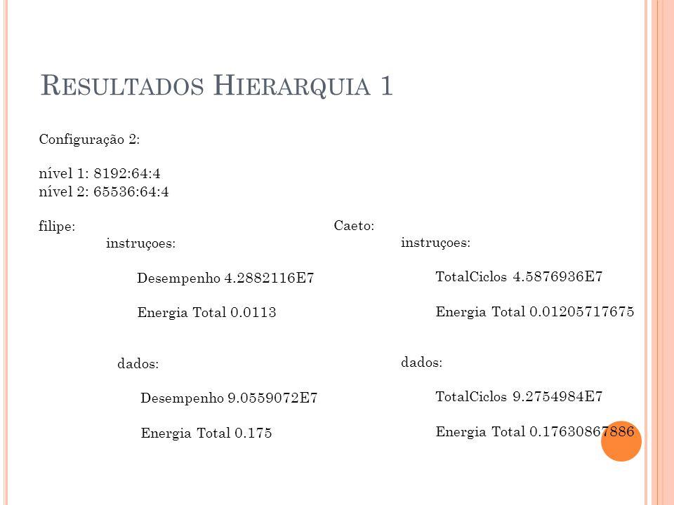 R ESULTADOS H IERARQUIA 1 Configuração 2: nível 1: 8192:64:4 nível 2: 65536:64:4 filipe: instruçoes: Desempenho 4.2882116E7 Energia Total 0.0113 dados: Desempenho 9.0559072E7 Energia Total 0.175 Caeto: instruçoes: TotalCiclos 4.5876936E7 Energia Total 0.01205717675 dados: TotalCiclos 9.2754984E7 Energia Total 0.17630867886