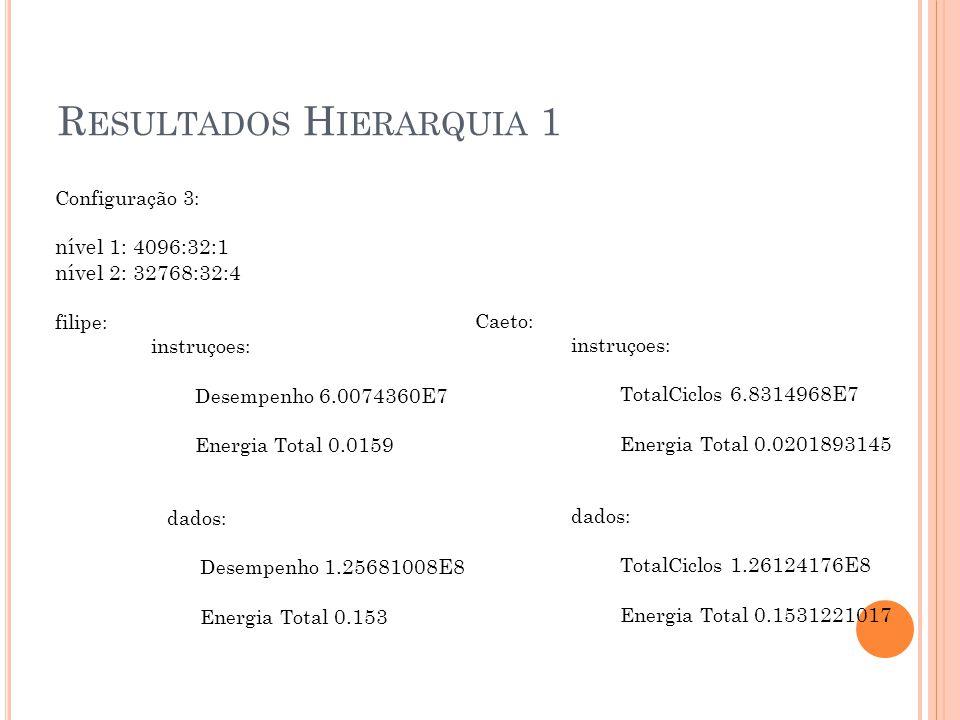 R ESULTADOS H IERARQUIA 1 Configuração 3: nível 1: 4096:32:1 nível 2: 32768:32:4 filipe: instruçoes: Desempenho 6.0074360E7 Energia Total 0.0159 dados: Desempenho 1.25681008E8 Energia Total 0.153 Caeto: instruçoes: TotalCiclos 6.8314968E7 Energia Total 0.0201893145 dados: TotalCiclos 1.26124176E8 Energia Total 0.1531221017