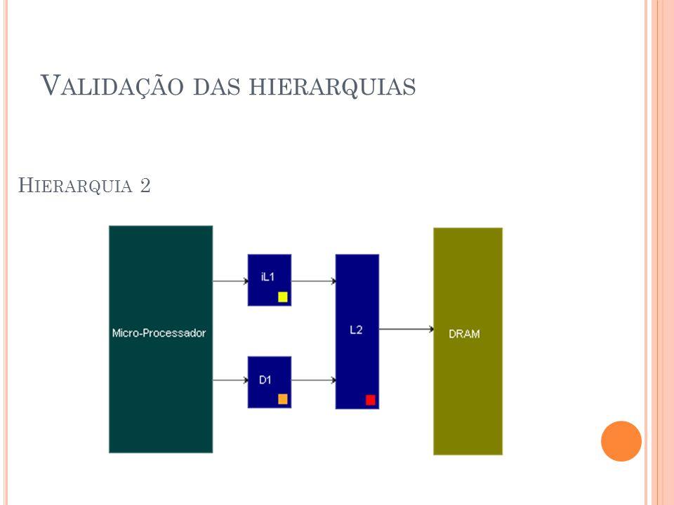 V ALIDAÇÃO DAS HIERARQUIAS H IERARQUIA 2