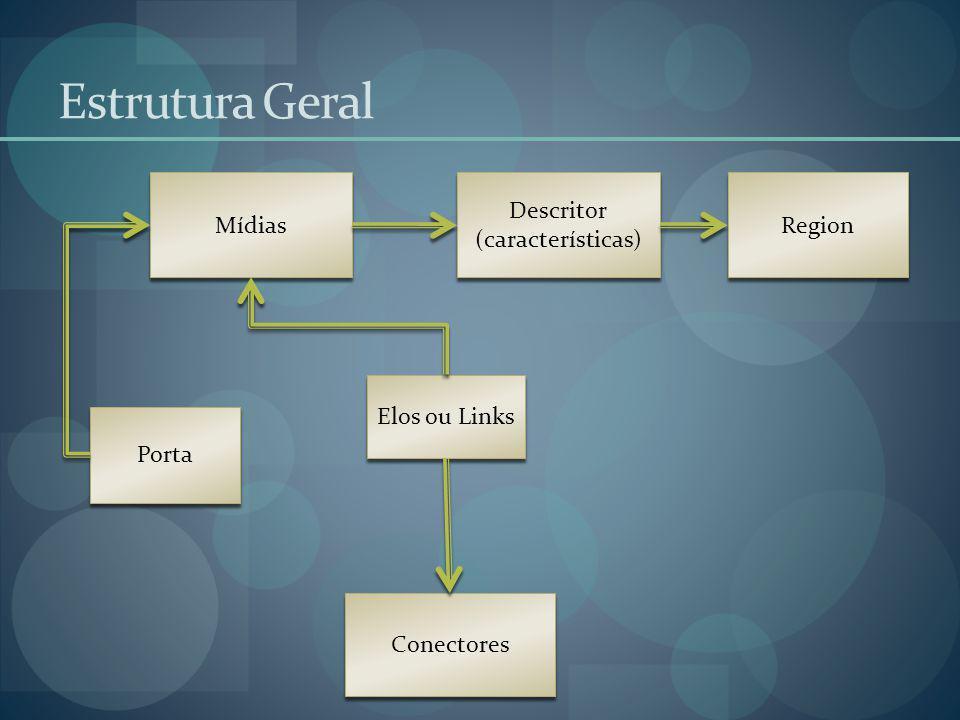 Estrutura Geral Region Descritor (características) Descritor (características) Mídias Porta Conectores Elos ou Links