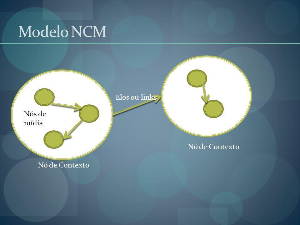 Modelo NCM Nó de Contexto Elos ou links Nós de mídia