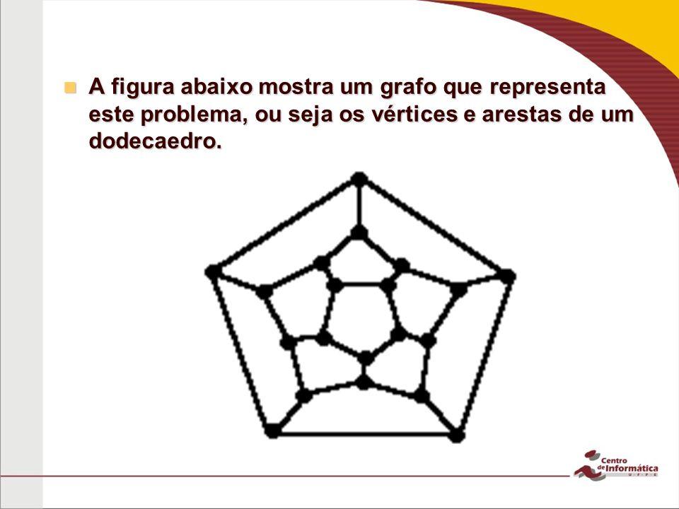 A figura abaixo mostra um grafo que representa este problema, ou seja os vértices e arestas de um dodecaedro.