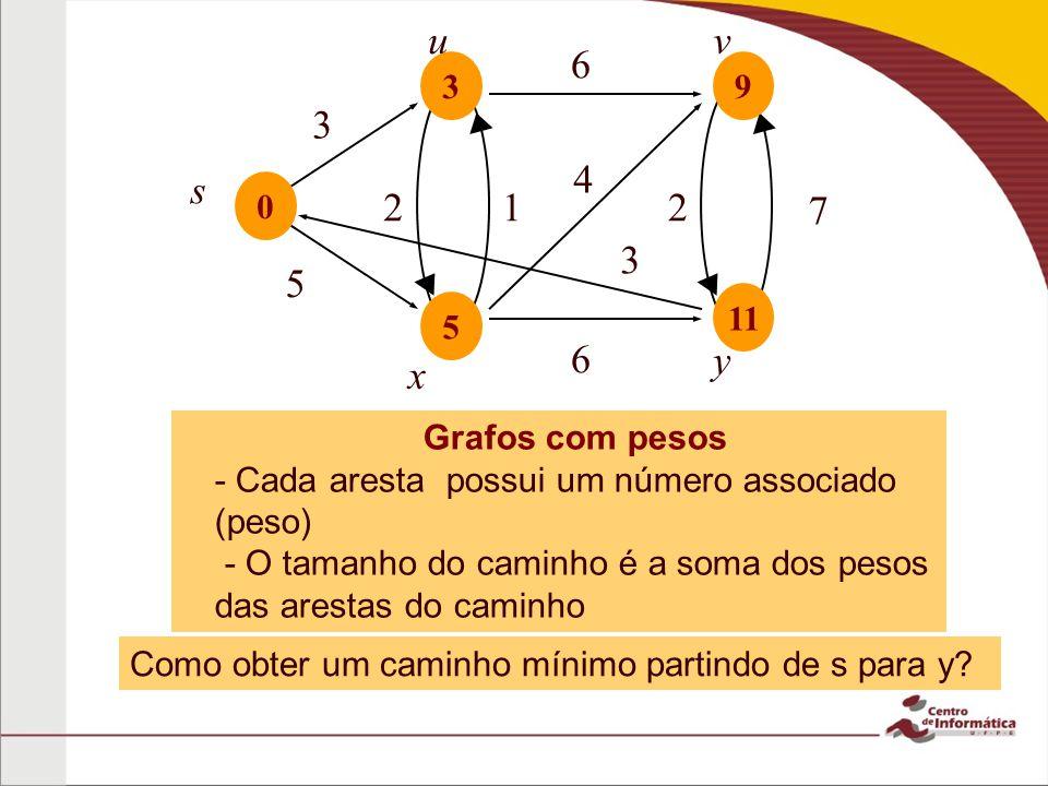 6 5 u 3 s 6 2 7 v x y 4 12 3 0 5 3 11 9 Grafos com pesos - Cada aresta possui um número associado (peso) - O tamanho do caminho é a soma dos pesos das arestas do caminho Como obter um caminho mínimo partindo de s para y?