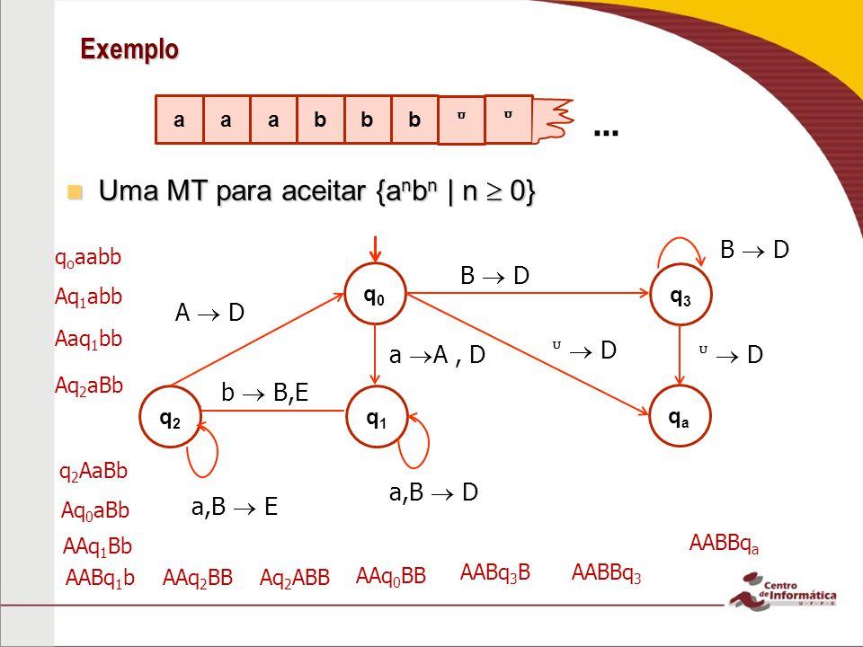 Exemplo Uma MT para aceitar {a n b n | n 0} Uma MT para aceitar {a n b n | n 0} a bbba a... B D D q0q0 a A, D q1q1 a,B D q2q2 b B,E a,B E A D q3q3 B D