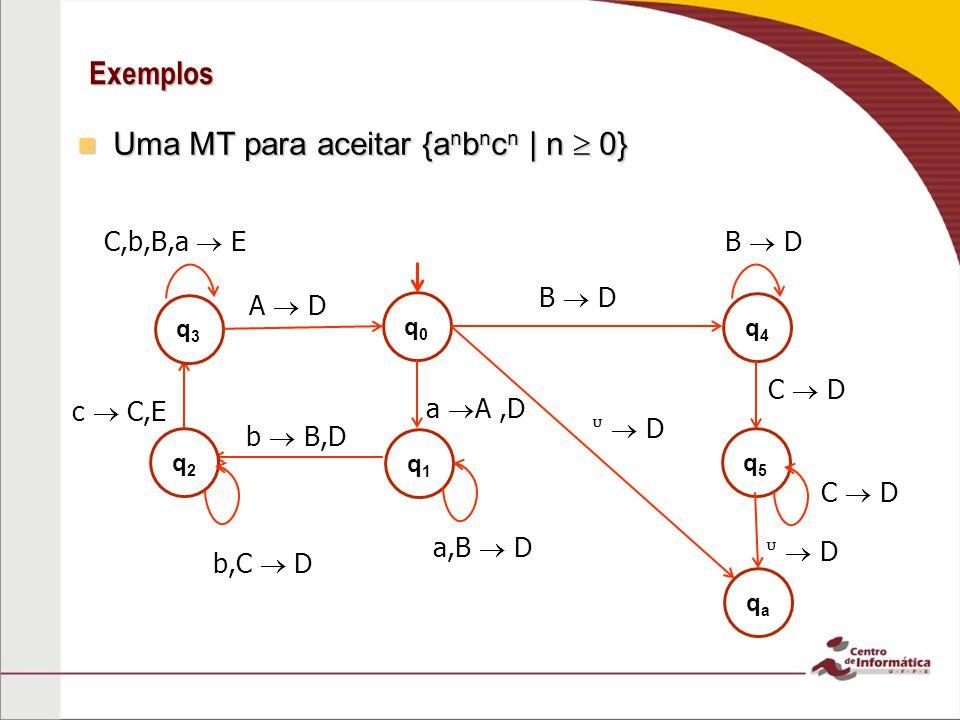 Exemplos Uma MT para aceitar {a n b n c n | n 0} Uma MT para aceitar {a n b n c n | n 0} q0q0 a A,D q1q1 a,B D q2q2 b B,D b,C D q4q4 B D q5q5 D c C,E