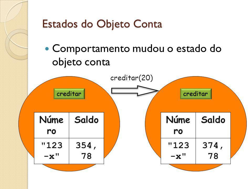 Estados do Objeto Conta Comportamento mudou o estado do objeto conta creditar debitar creditar(20) Núme ro Saldo 123 -x 354, 78 creditar debitar Núme ro Saldo 123 -x 374, 78