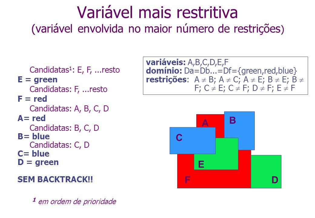 Variável mais restritiva (variável envolvida no maior número de restrições ) variáveis: A,B,C,D,E,F domínio: Da=Db...=Df={green,red,blue} restrições: A B; A C; A E; B E; B F; C E; C F; D F; E F A B C D E F A B C D E F Candidatas 1 : E, F,...resto E = green Candidatas: F,...resto F = red Candidatas: A, B, C, D A= red Candidatas: B, C, D B= blue Candidatas: C, D C= blue D = green SEM BACKTRACK!.