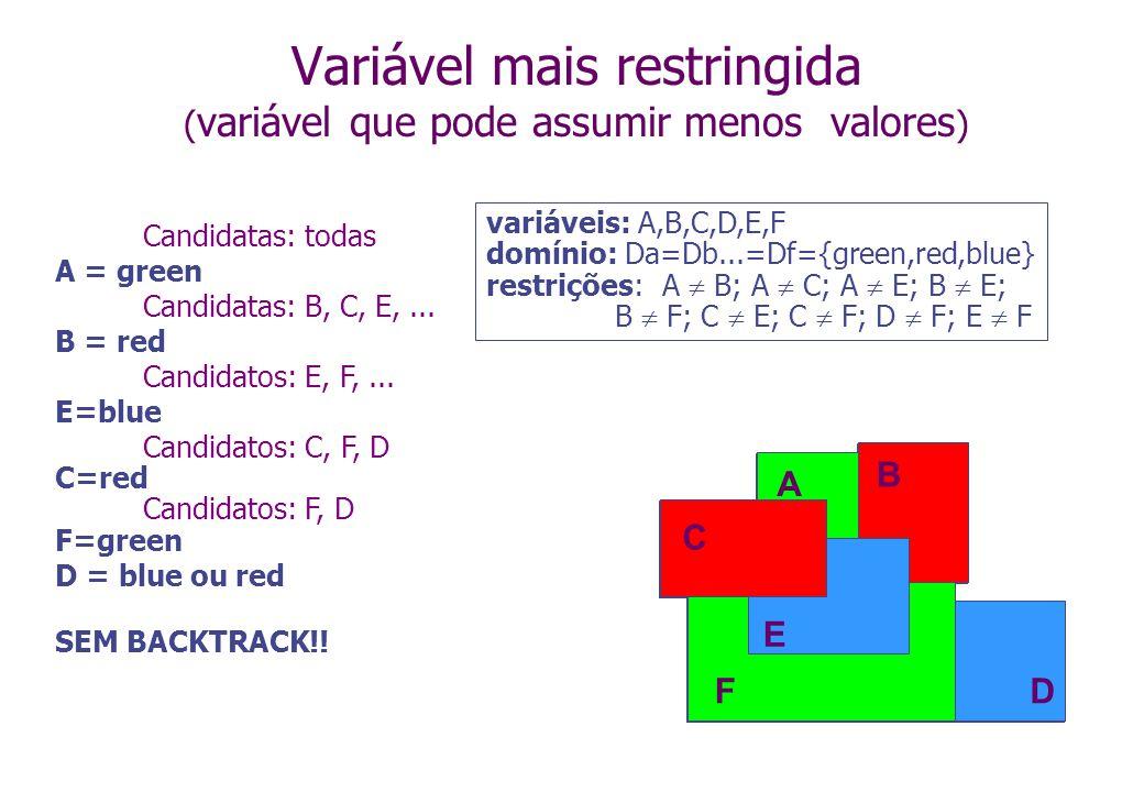 Variável mais restringida ( variável que pode assumir menos valores ) variáveis: A,B,C,D,E,F domínio: Da=Db...=Df={green,red,blue} restrições: A B; A C; A E; B E; B F; C E; C F; D F; E F A B C D E F A B C D E F Candidatas: todas A = green Candidatas: B, C, E,...
