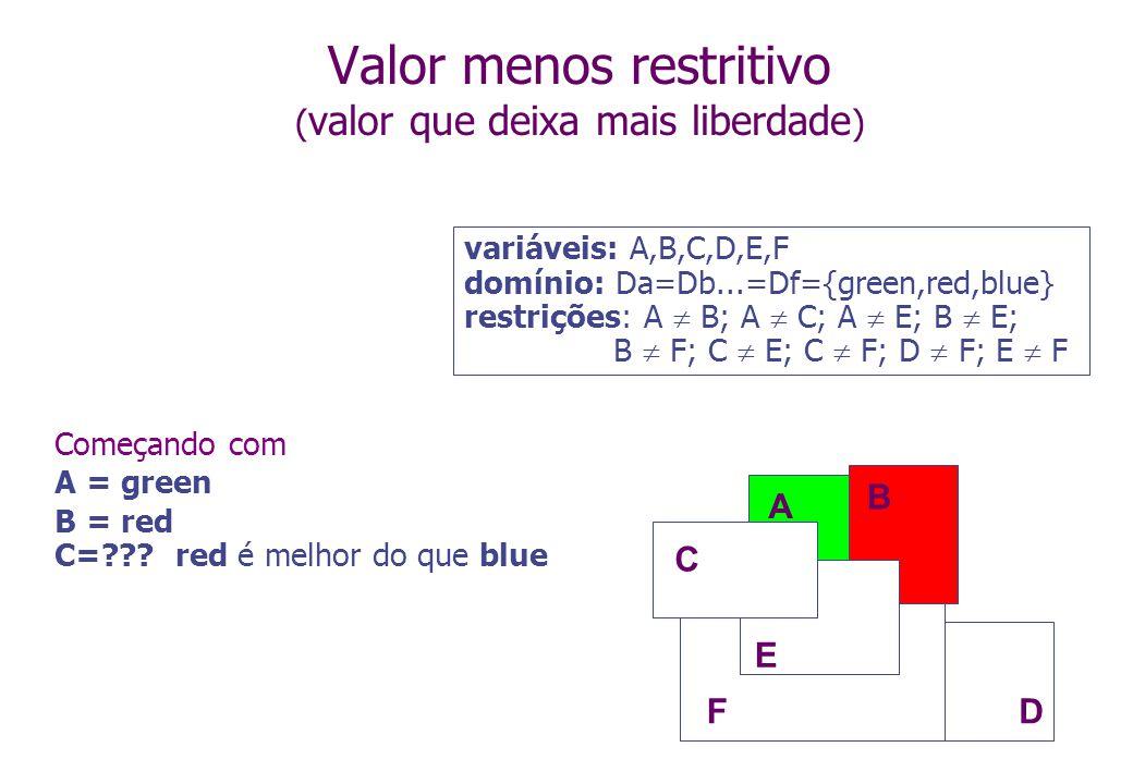 Começando com A = green B = red C=??? red é melhor do que blue Valor menos restritivo ( valor que deixa mais liberdade ) A B C D E F variáveis: A,B,C,