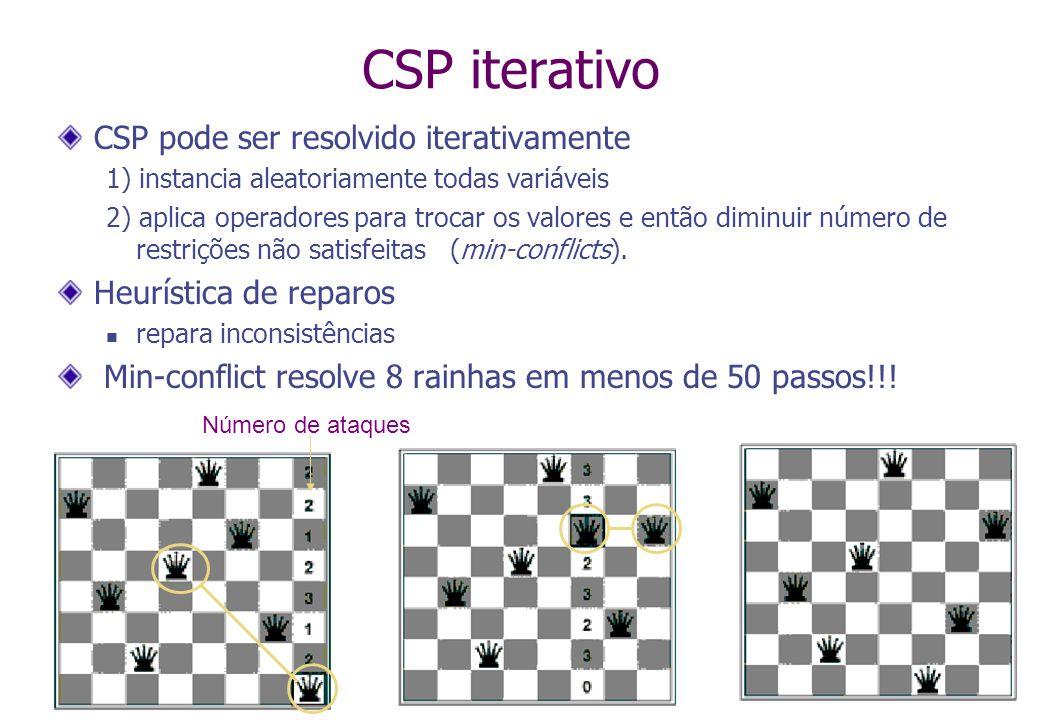 CSP iterativo CSP pode ser resolvido iterativamente 1) instancia aleatoriamente todas variáveis 2) aplica operadores para trocar os valores e então diminuir número de restrições não satisfeitas (min-conflicts).