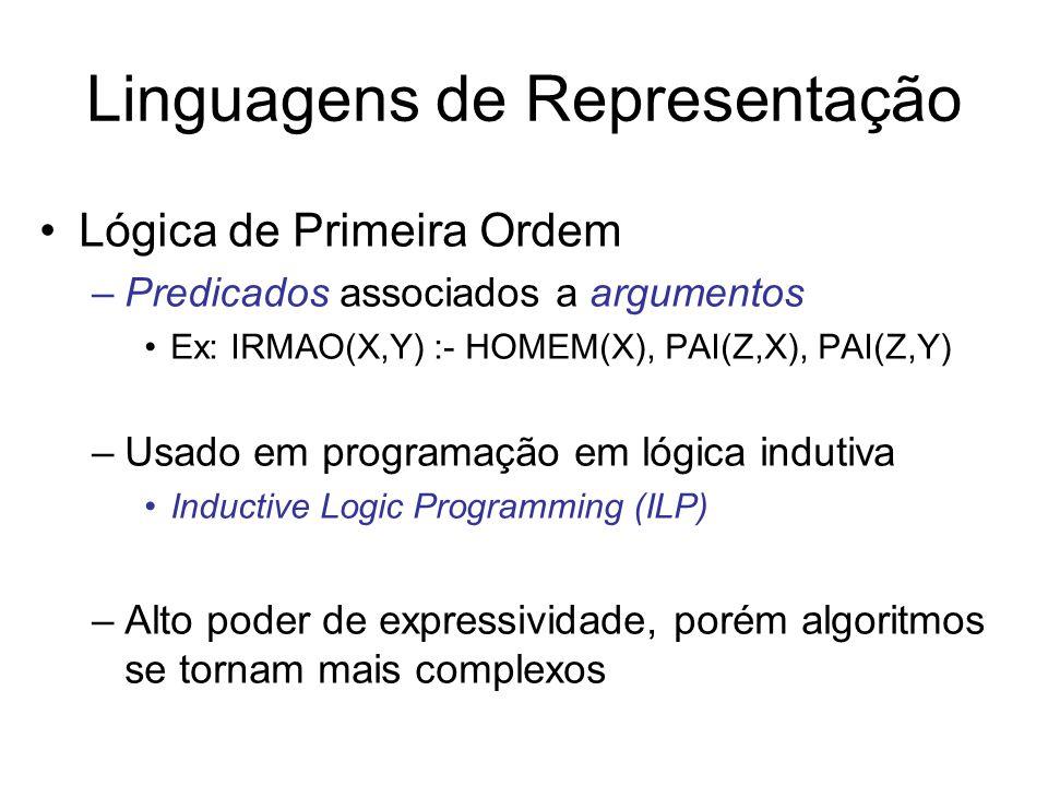 Linguagens de Representação Lógica de Primeira Ordem –Predicados associados a argumentos Ex: IRMAO(X,Y) :- HOMEM(X), PAI(Z,X), PAI(Z,Y) –Usado em programação em lógica indutiva Inductive Logic Programming (ILP) –Alto poder de expressividade, porém algoritmos se tornam mais complexos