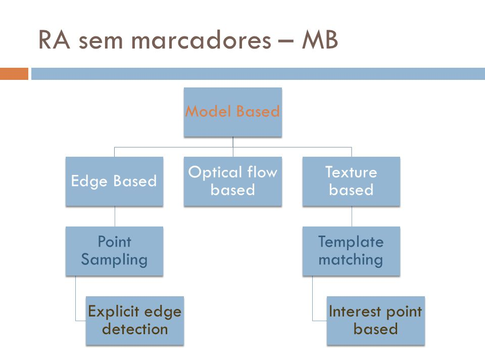 RA sem marcadores – MB Model Based Edge Based Point Sampling Explicit edge detection Optical flow based Texture based Template matching Interest point based