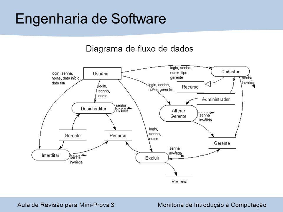 Engenharia de Software Aula de Revisão para Mini-Prova 3Monitoria de Introdução à Computação Diagrama de fluxo de dados