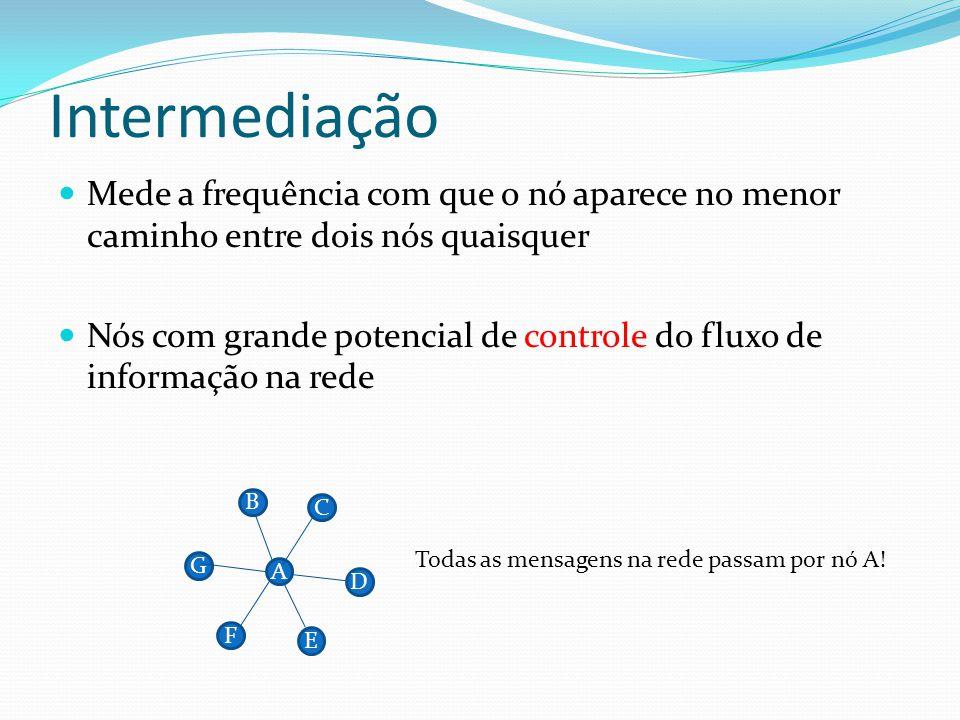 Intermediação Mede a frequência com que o nó aparece no menor caminho entre dois nós quaisquer Nós com grande potencial de controle do fluxo de inform