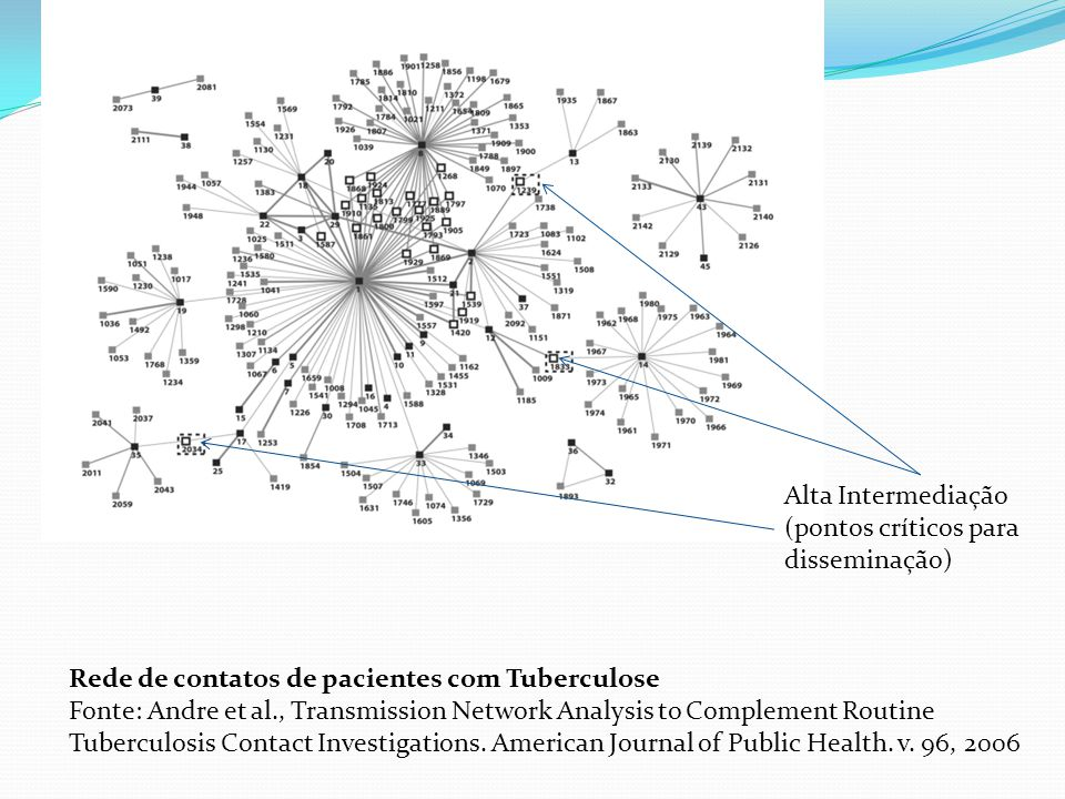 Rede de contatos de pacientes com Tuberculose Fonte: Andre et al., Transmission Network Analysis to Complement Routine Tuberculosis Contact Investigations.