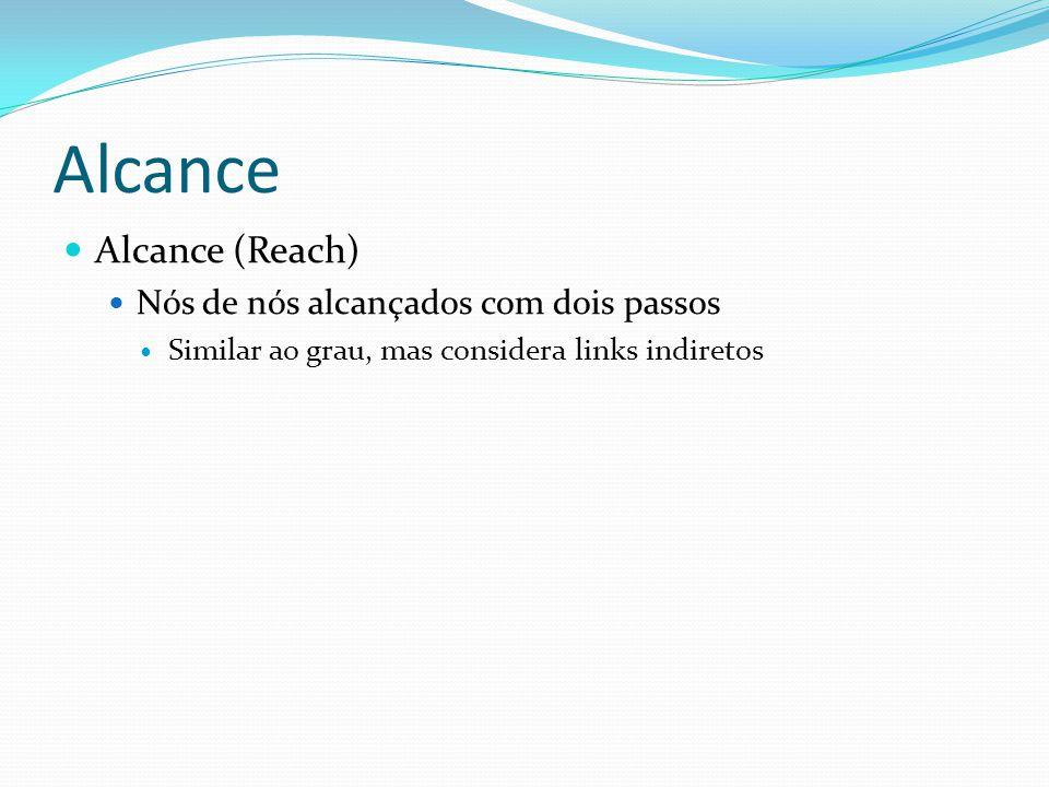 Alcance Alcance (Reach) Nós de nós alcançados com dois passos Similar ao grau, mas considera links indiretos
