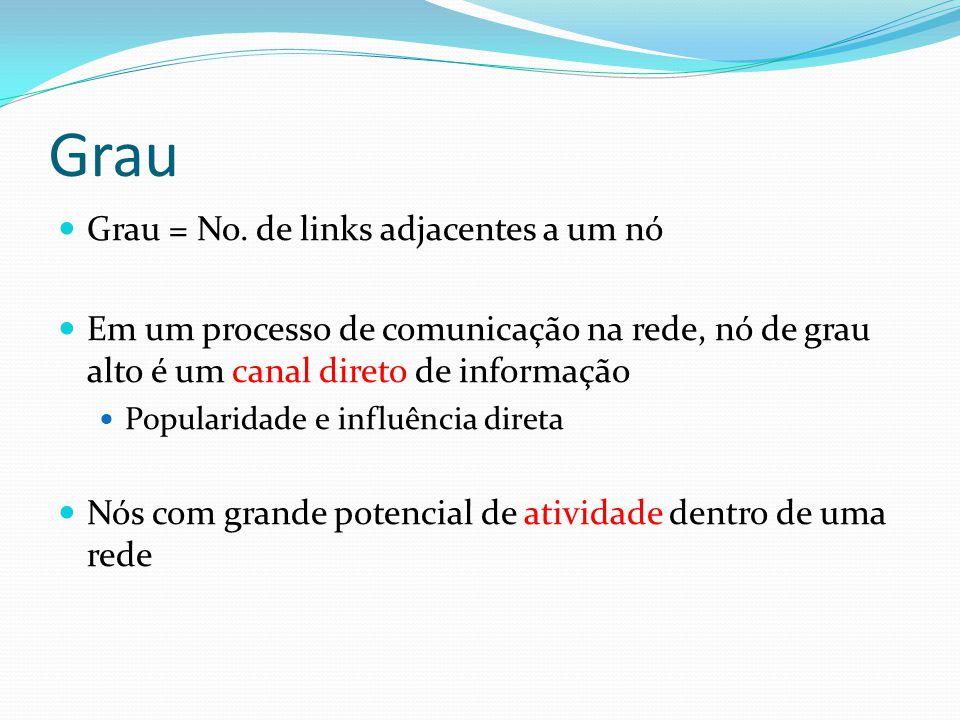 Grau Grau = No. de links adjacentes a um nó Em um processo de comunicação na rede, nó de grau alto é um canal direto de informação Popularidade e infl