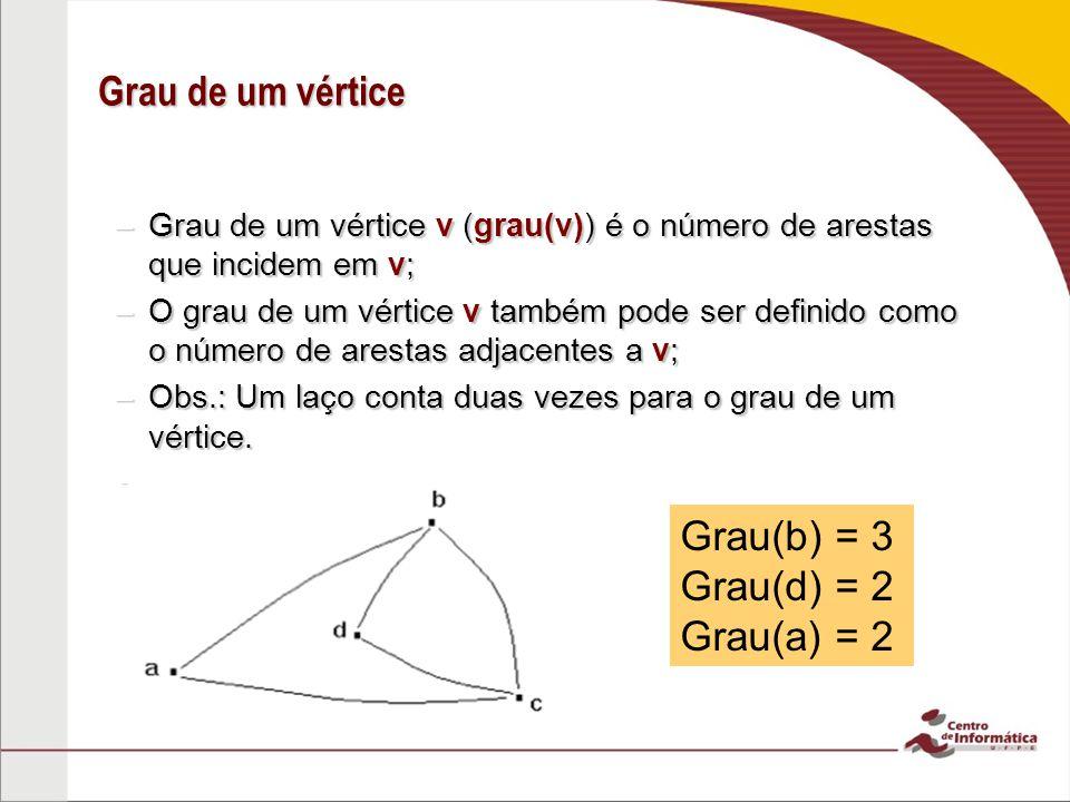 Grau de um vértice –Grau de um vértice v (grau(v)) é o número de arestas que incidem em v; –O grau de um vértice v também pode ser definido como o núm